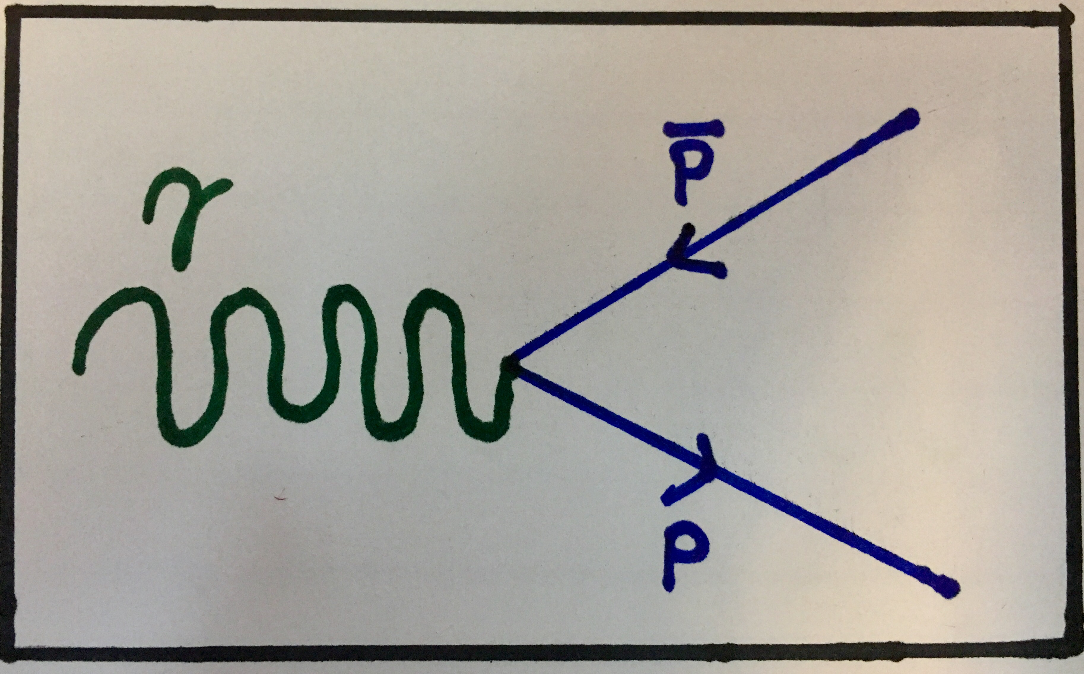 Particle physics part 3 interacting particles feynman diagram showing general pair production again the particles produced need to have electric charge as this is an electromagnetic interaction pooptronica