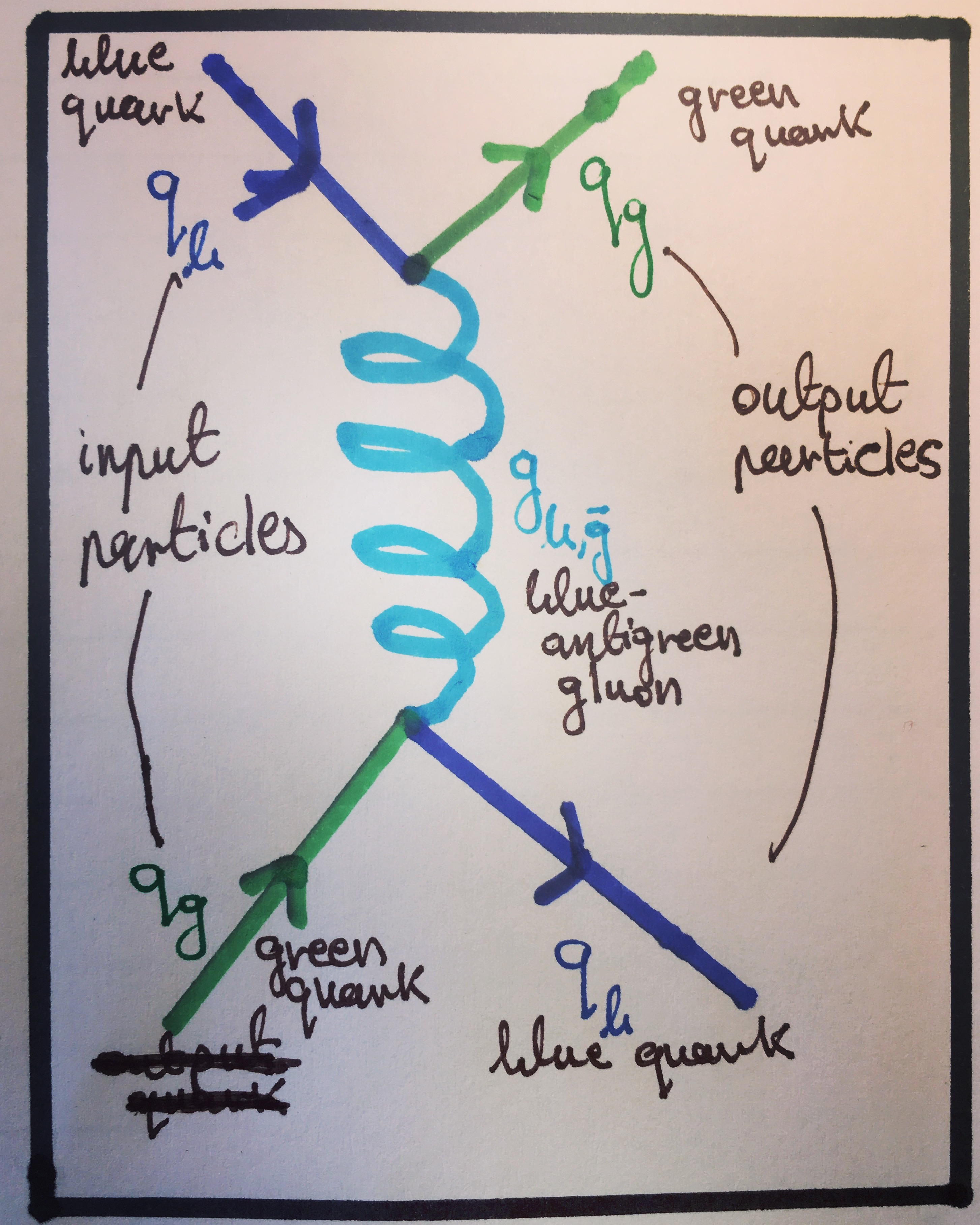 Prelude to pp part 3 visualising interactions with feynman diagrams gluonexchangeg pooptronica