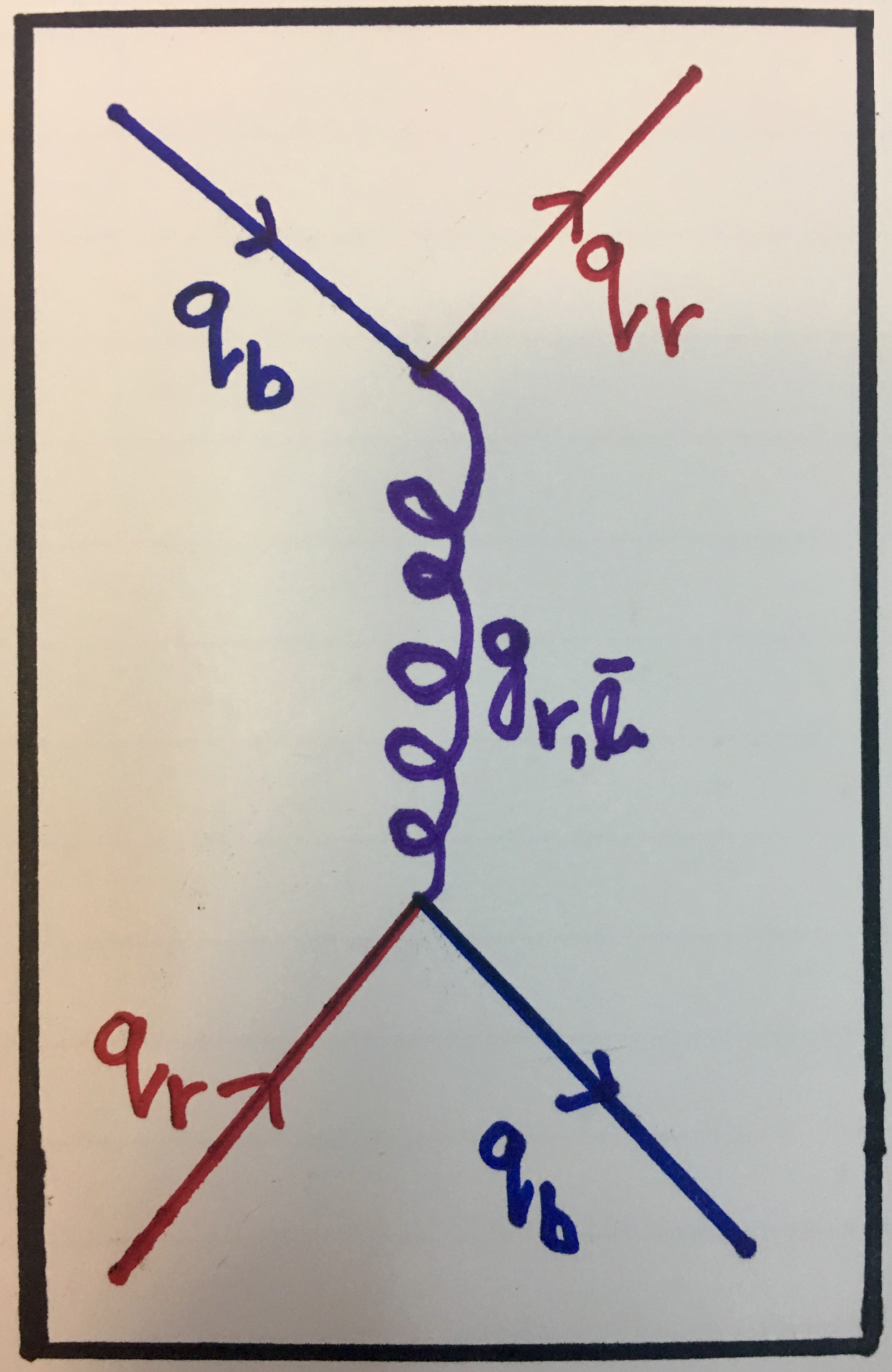 Particle physics part 3 interacting particles feynman diagram showing gluon exchange between a red quark and a blue quark which swap colours when the interaction is over this process is described in pooptronica